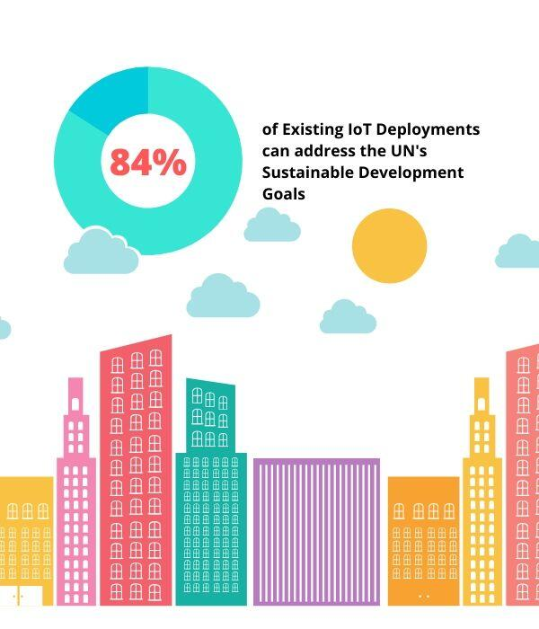 84% of Existing IoT Deployments Can Address Climate Change
